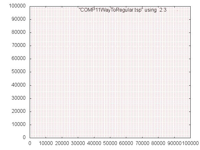 SC12 LittleFe dataset too regular
