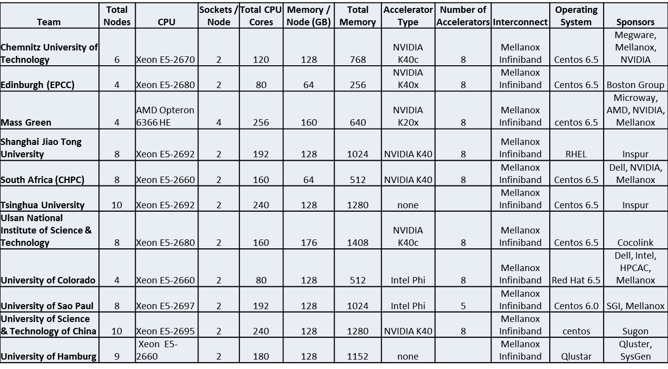 ISC14 Configs