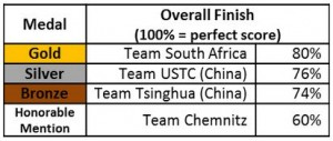 ISC14_Final_Results