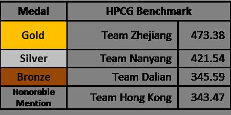 HPCG ASC16 result