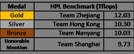 HPL ASC16 results