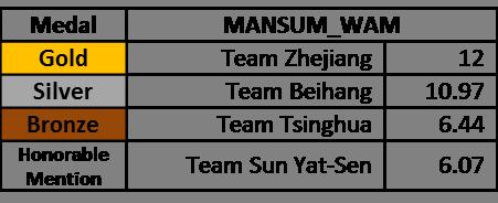 MANSUM_WAM ASC16