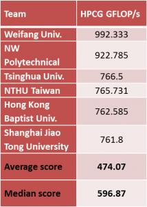 ASC17 HPCG results